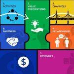 bisnis model canvas trending 2021,